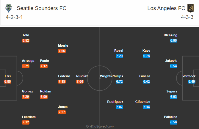 soikeo79.com-seattle-sounders-vs-los-angeles-nha-nghe-my-mls-19-08-dh
